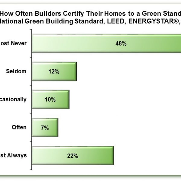 How Often Builders Certify Their Homes to a Green Standard